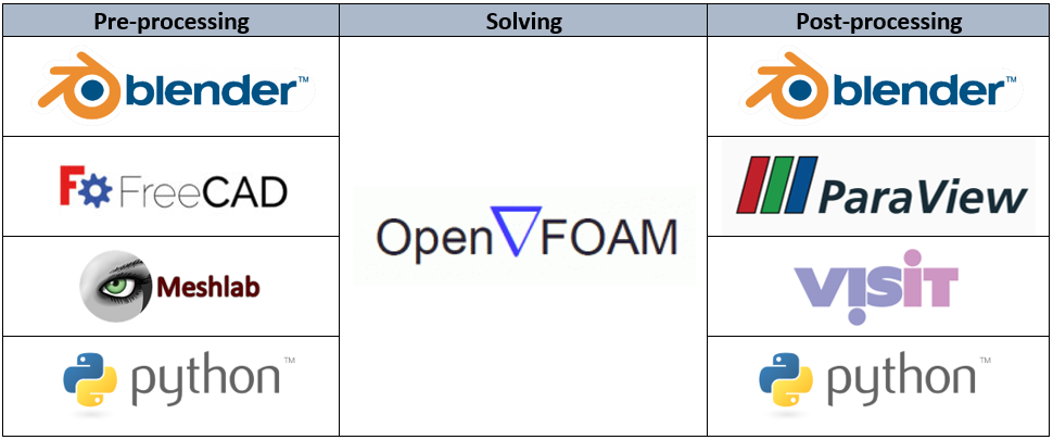 ESR Technology - OpenFOAM